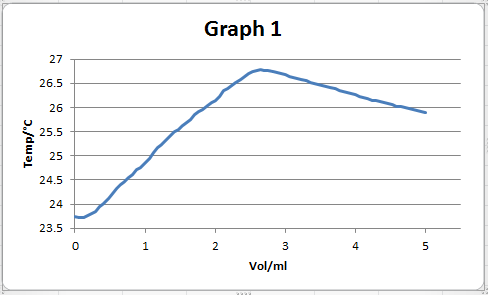 Thermometric Titration Plot resized 600